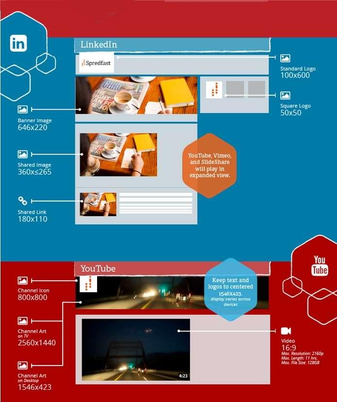 Guía de imágenes y vídeo en Redes Sociales - LinkedIn-Youtube