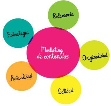 BloggerPrise - Marketing de Contenidos